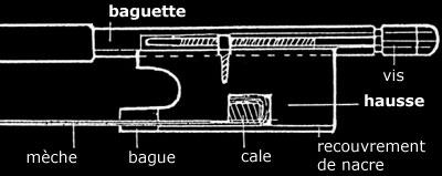 le mechanisme de l'archet
